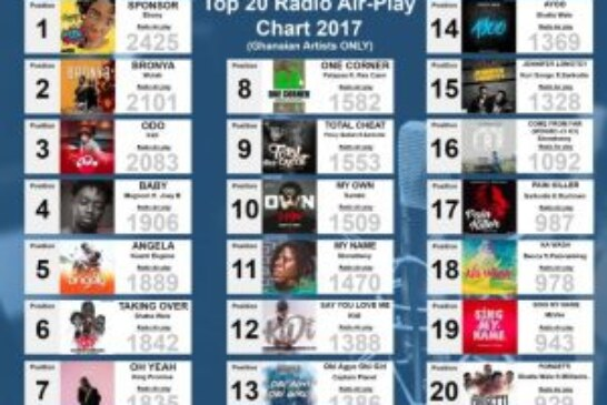 No Gospel music in MUSIGA's Top 20 Songs for 2017